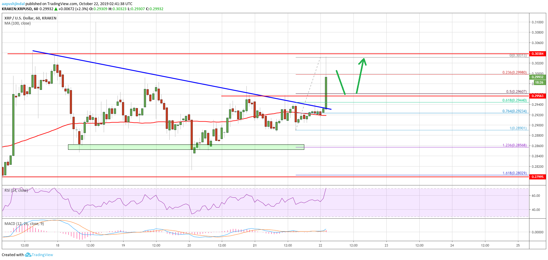 XRP Price Trading Uptrend MATIC and LINK Surges 1